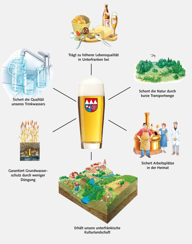 Die Vorteile von regionalem Braugetreide-Anbau